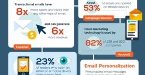 email-marketing-2017-nidm.co