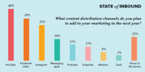 state-of-inbound-what-content-distribution-channels-do-you-plan-to-add-to-your-marketing-in-2017-nidm.co