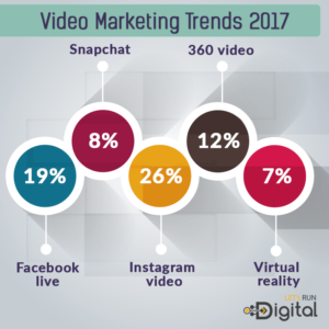 video-marketing-trends-2017-nidm.co