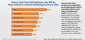 content-marketing-success-tactics-2017-nidm.co