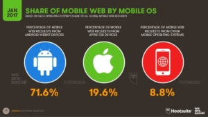 mobile-marketing-share-of-mobile-web-by-mobile-os-nidm.co