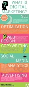 what-is-digital-marketing-seo-web-design-copywriting-social-media-analytics-advertising-2017-nidm.co