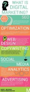 what-is-digital-marketing-seo-web-design-copywriting-social-media-analytics-advertising-2017-nidm.co