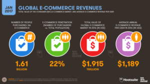 global-ecommerce-revenues-ecommerce-marketing-2017-nidm.co